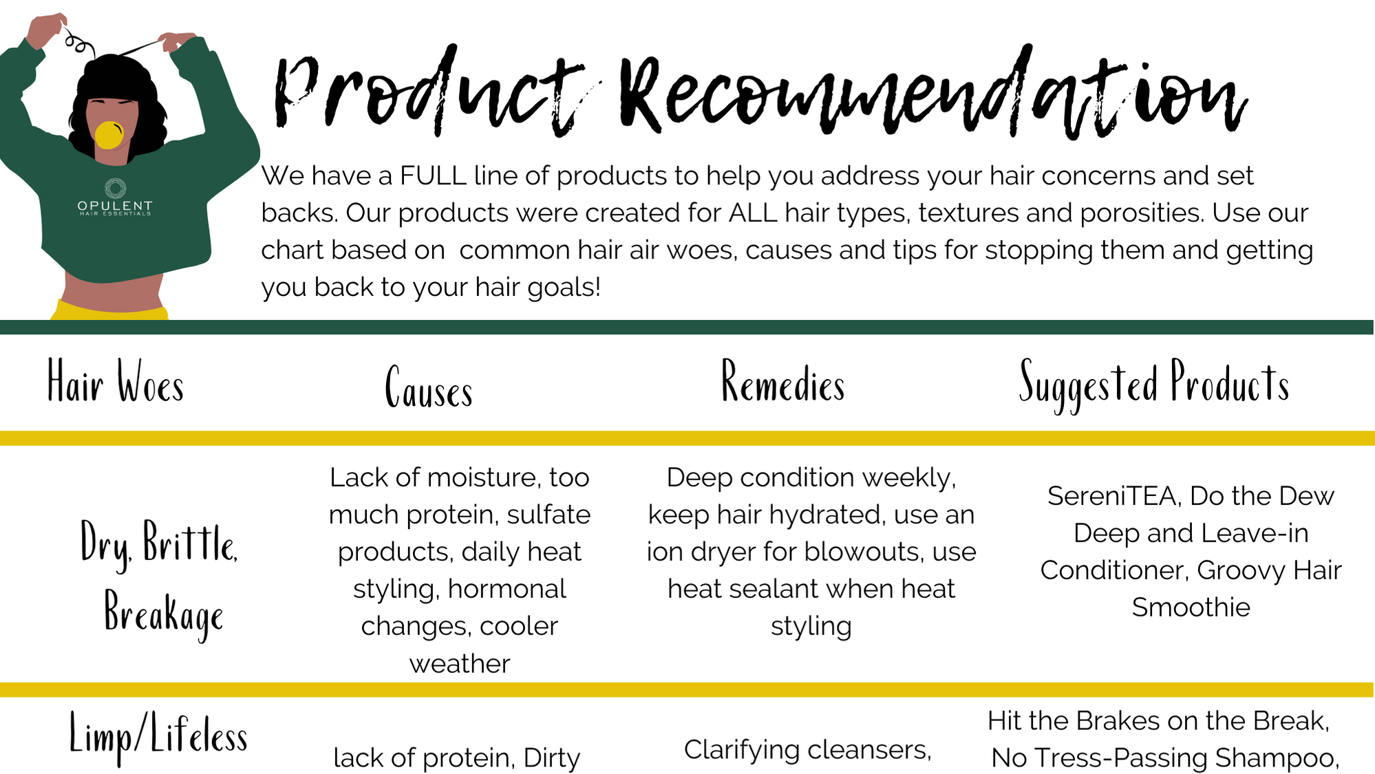 We have a FULL line of products to help you address your hair concerns and set backs. Our products were created for ALL hair types, textures and porosities. Use our chart based on  common hair air woes, causes and tips for stopping them and getting you back to your hair goals!