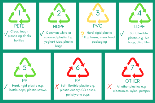 Infographic showing plastic recycling numbers