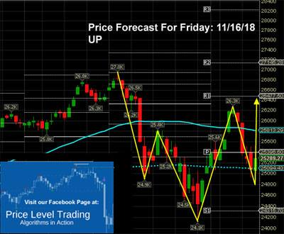 Daily Market Reviews