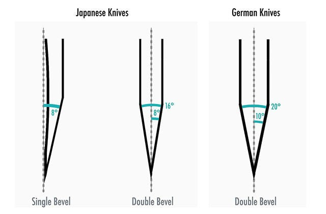 Blade angle - What's the difference between Japanese knife and German knife