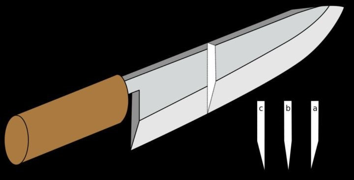 double-edged edges - What's the difference between Japanese knife and German knife