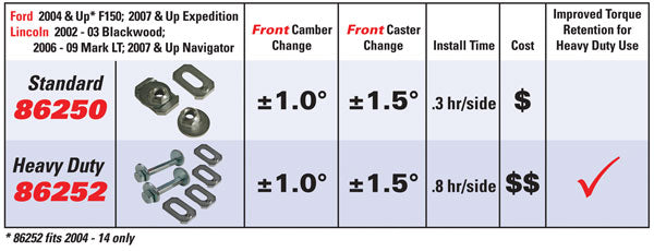 SPC Performance - 86252 - F150 Camber Bolt Kit (15-19)