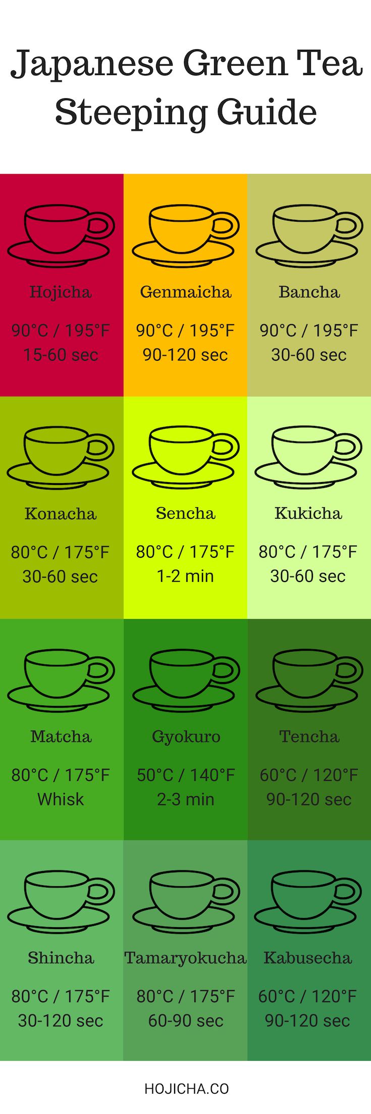 How to prepare Japanese Green Tea