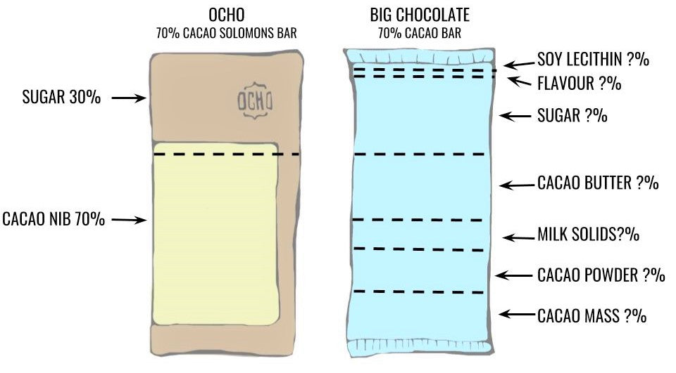 OCHO Chocolate Breakdown