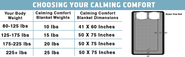 Sharper Image Calming Comfort Weighted Blankets