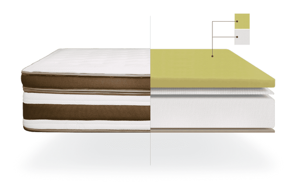 Naturalia Luxury Visco-Soy Memory Foam Lux Mattresses