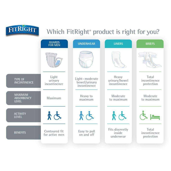 FitRight Basic Adult Incontinence Unisex Briefs with Tabs - Light Absorbency Case of 100 - Senior.com Incontinence