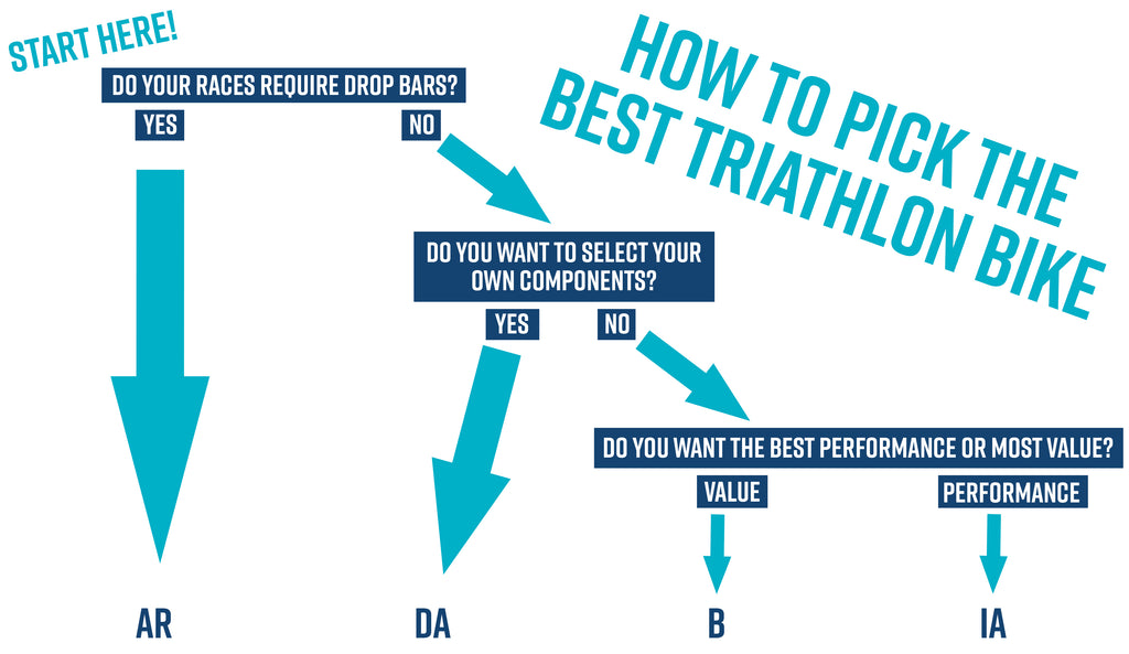 triathlon bike decision
