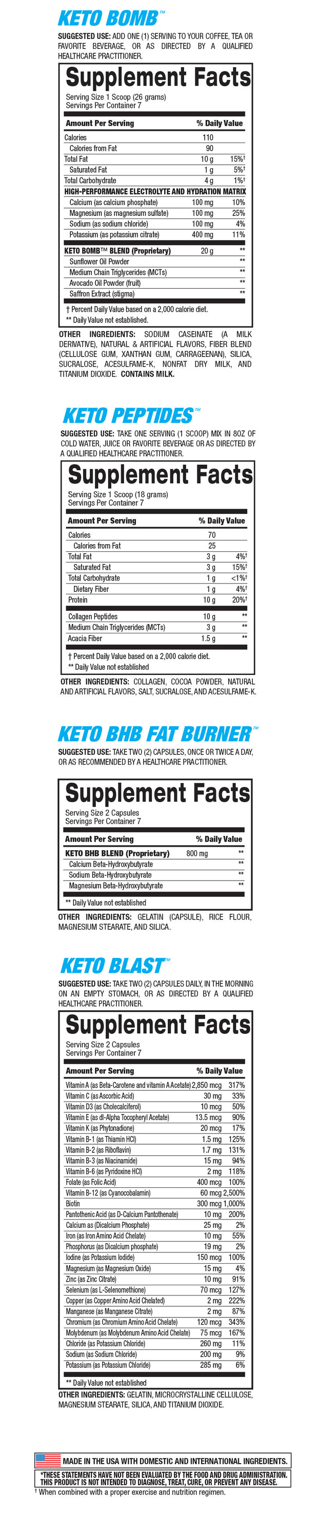 7-Day Keto Diet Starter Kit