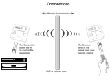 Kira-W Infrared Over IP Wireless Extender Kit