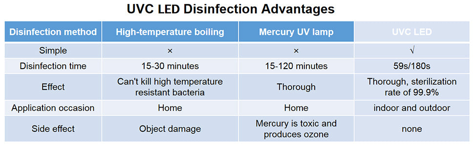 uvc led disinfection advantage