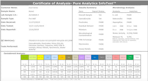 What is a Certificate of Analysis and Why is It Important?