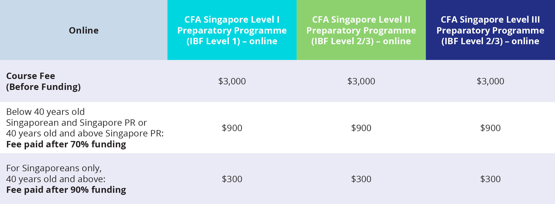 Fees structure Online