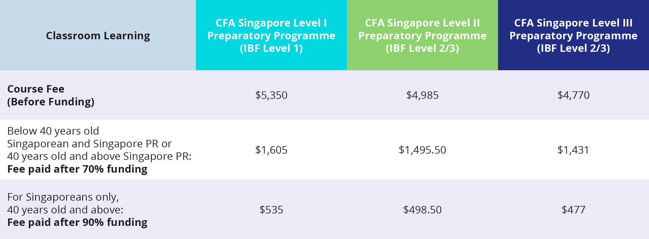 Fees structure Online class Room