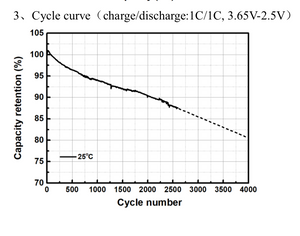 Lithium_Iron_Phosphate_Capacity_retention_vs_cycle_life_SEXILH6YBQG4.png