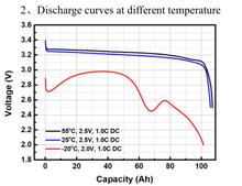 Load image into Gallery viewer, Lithium_Iron_Phosphate_Discharge_Curves_at_different_temperatures_SEXILWNUWWCJ.png