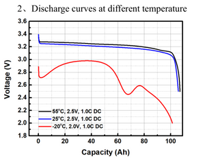 Lithium_Iron_Phosphate_Discharge_Curves_at_different_temperatures_SEXILWNUWWCJ.png