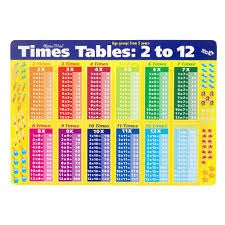 Gillian Miles Times Table Placemat