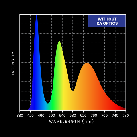 Artificial blue light from electronics and phones