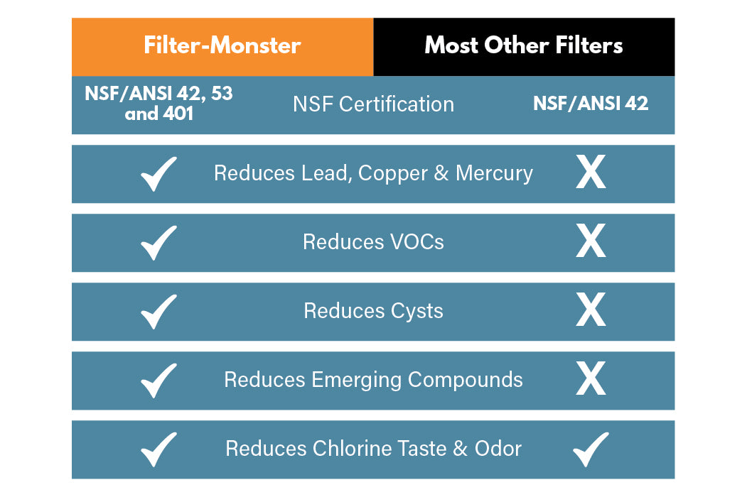 Healthier Water With Nsf 42 53 401 Certifications Filter