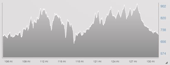 TT-elevation-profile