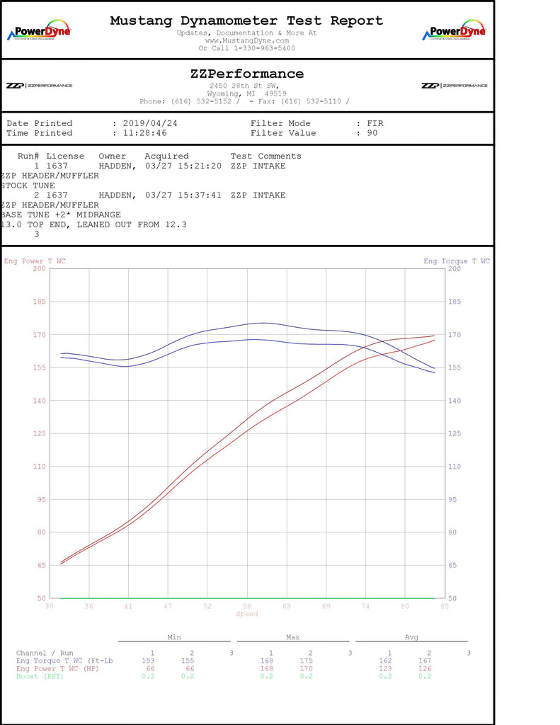 Electronics - ZZP 1.0 Tune For The NA Slingshot