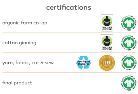 zero waste certifications