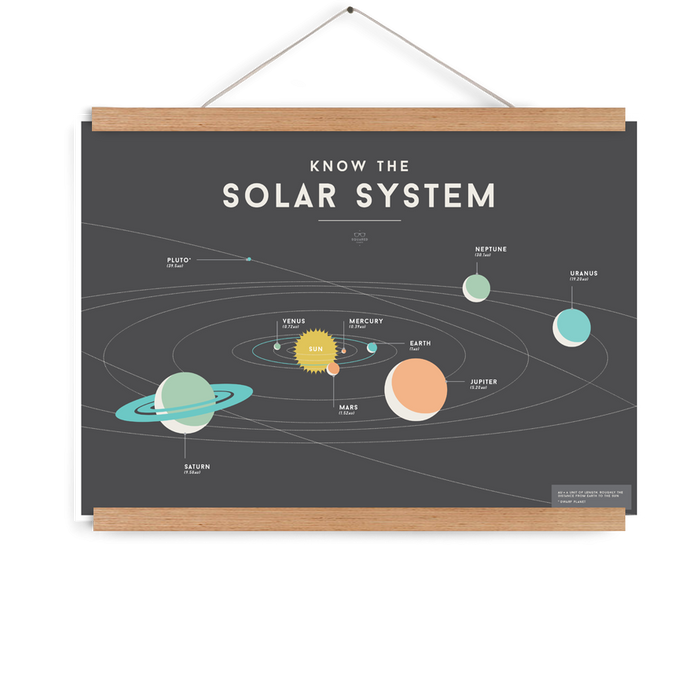 Squared Charts | Solar System
