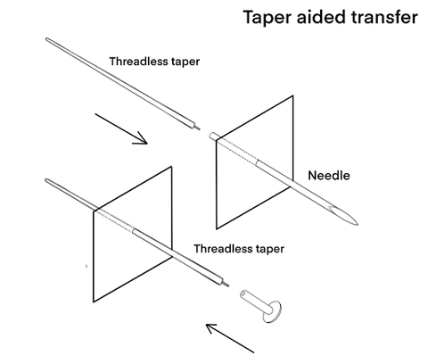 Taper aided transfer