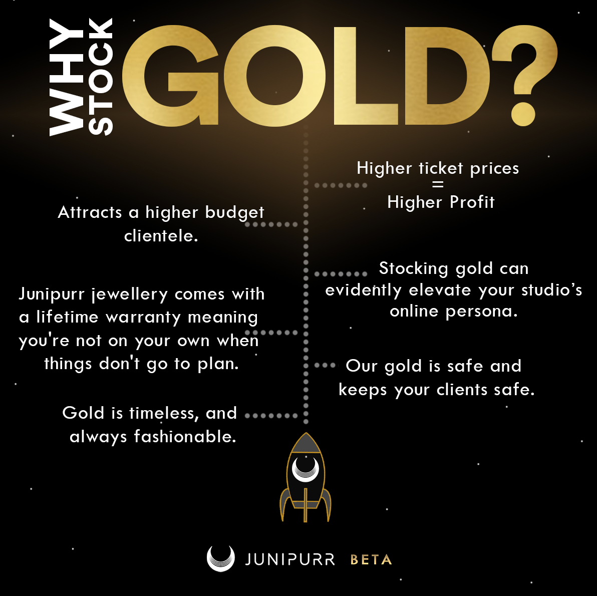 Why buy Gold?