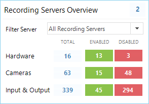 Milestone XProtect recording server hardware and device status overview