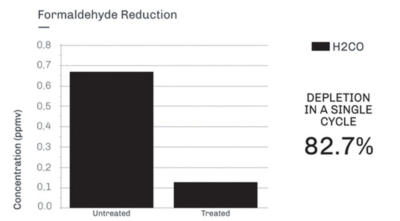 formaldehyde reduction, BRID Air