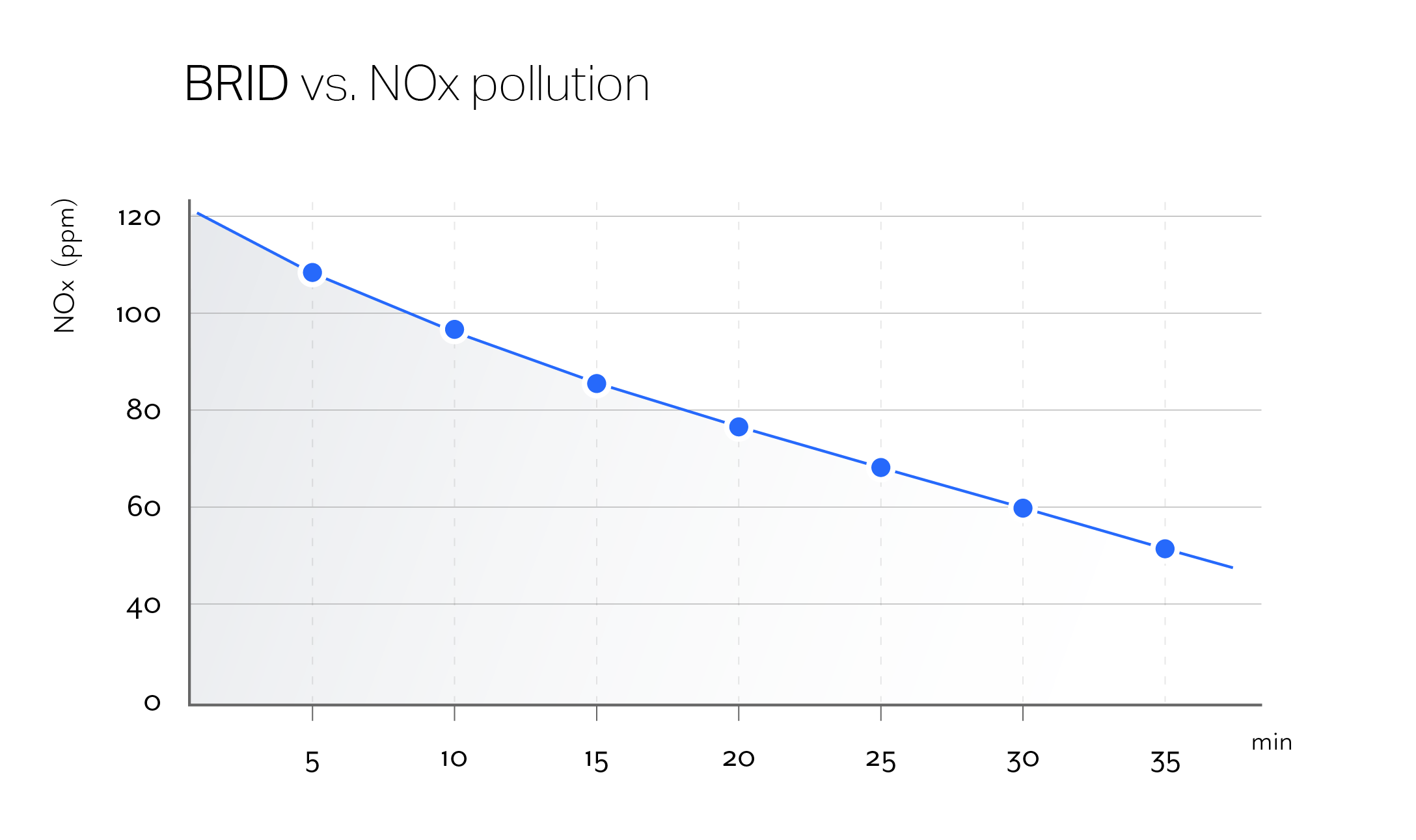 NOx test graph