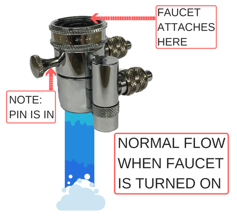 How a Diverter Valve Works