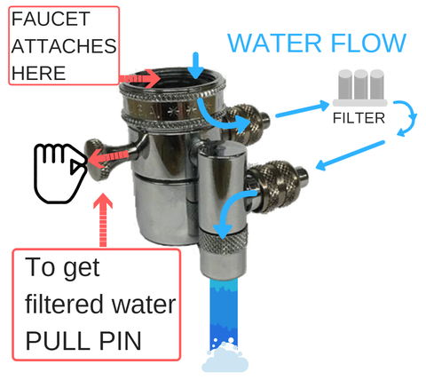 Divert the water to the filter