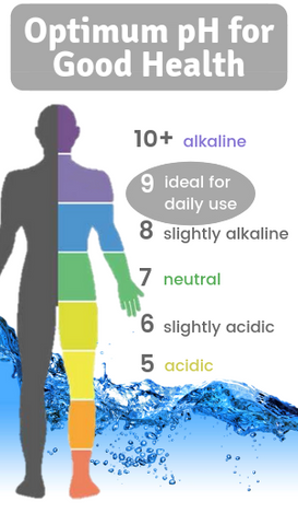 Optimum ph for good health
