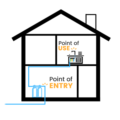 point of entry water filter