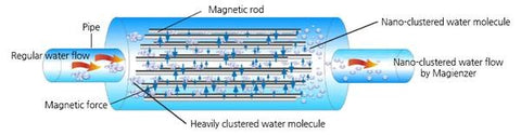 Magentic Filtration