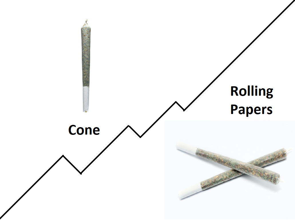 Rolling Papers vs Pre-Roll Cones: Which One is Better?