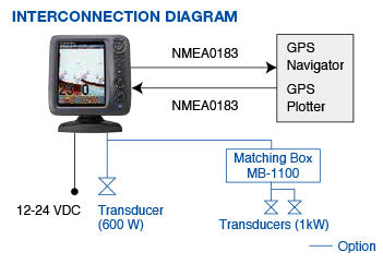 Furuno FCV588 FishFinder Interconnection Diagram