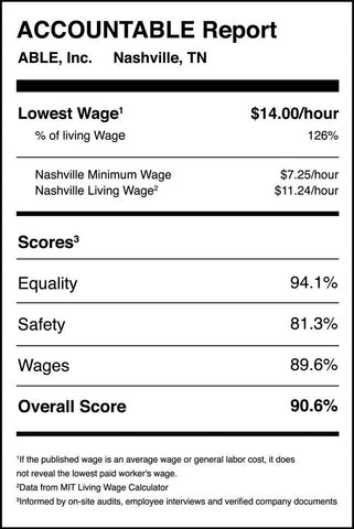 Example scorecard of published wages by ABLE