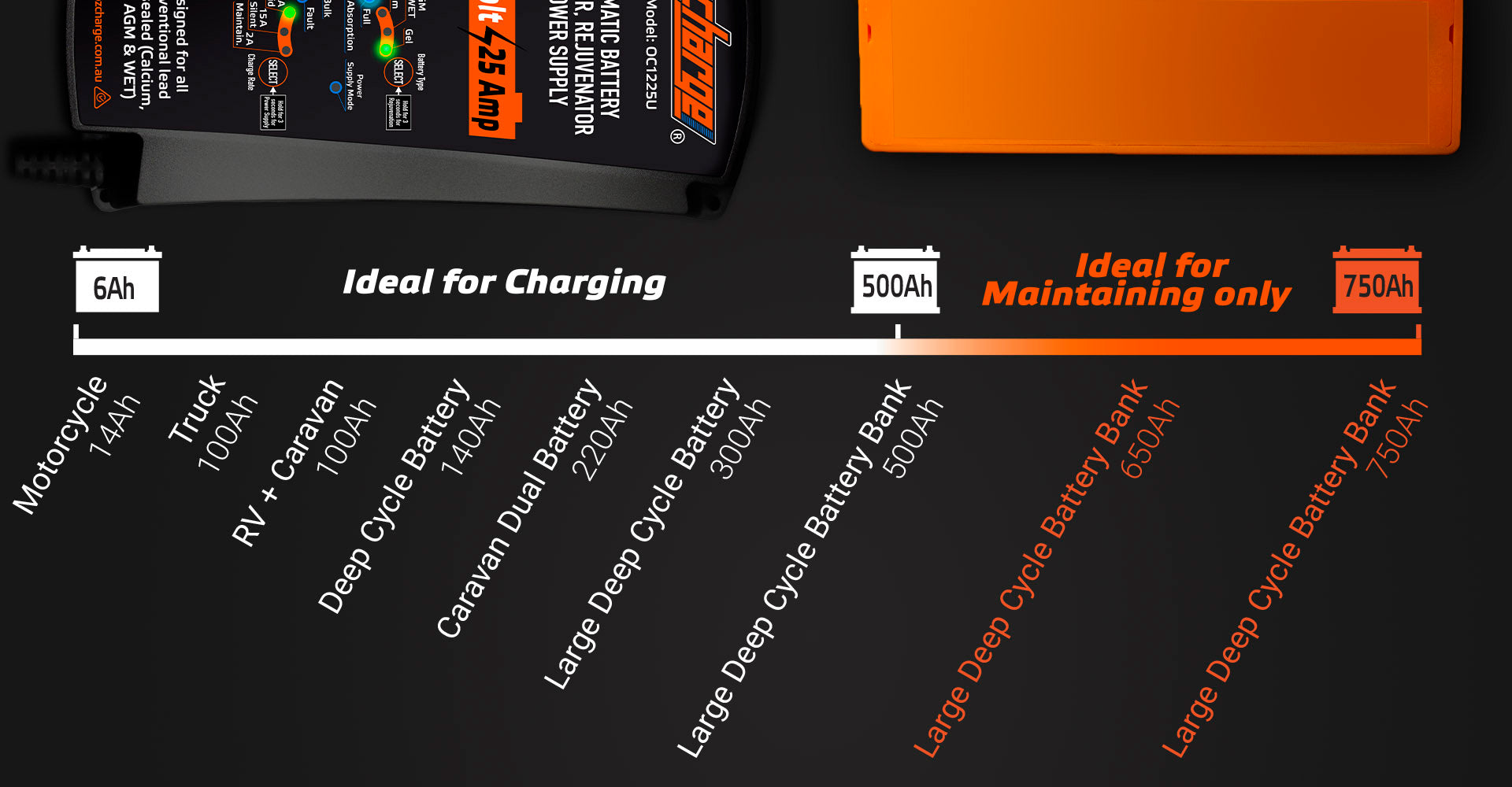 12V 25A battery charger and power supply ozcharge