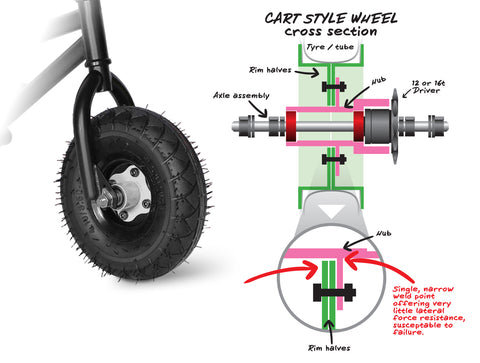 Cart style wheel - Wildcat Mini BMX