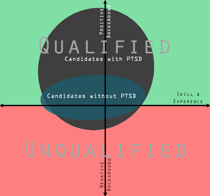 GUEST BLOG: Will PTSD Disqualify Me From Employment?