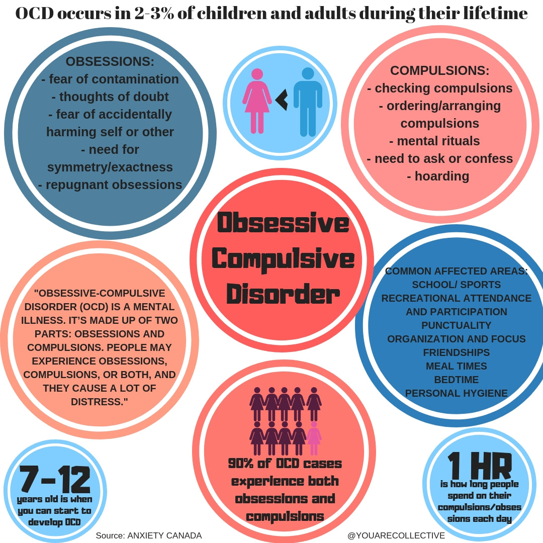 Infographic resource for people to learn more about obsessive compulsive disorder (OCD) a mental illness