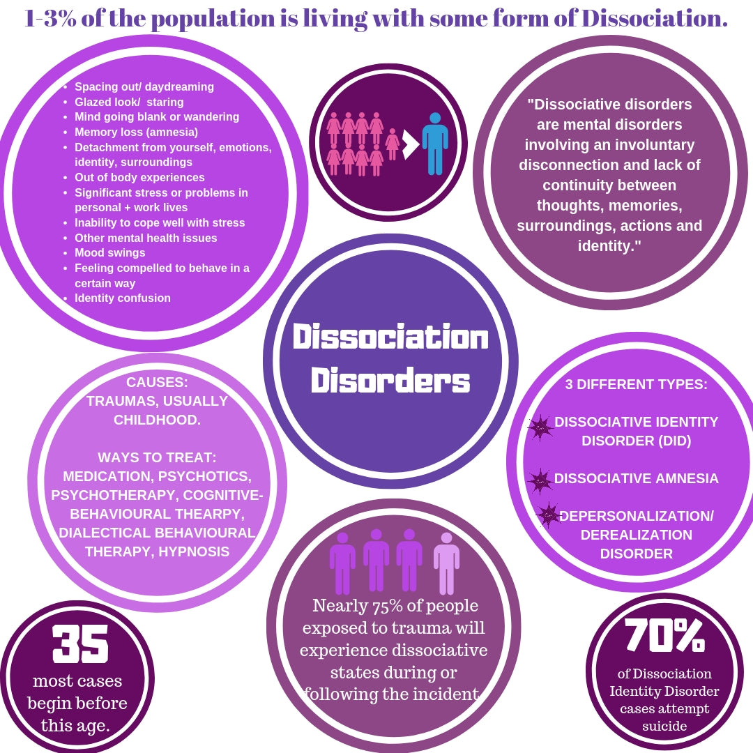 Infographic resource for people to learn more about dissociation a mental illness