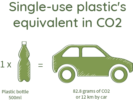 1 plastic bottle of 500ml releases 82.8ams of CO2 or is equivalent to 12 km by car