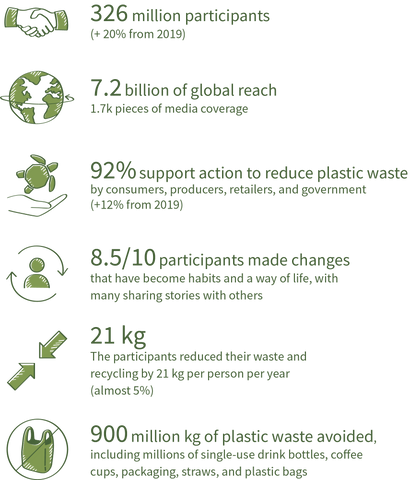 Plastic Free July 2020 Report Highlights