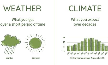 Comparaison between weather and climate to understand Climate change