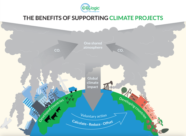 The benefits of supporting climate projects
